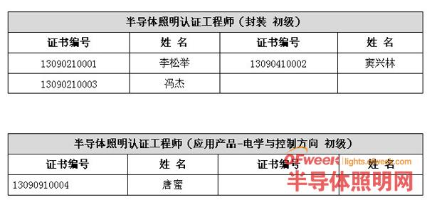 2013年9月半导体照明认证工程师全国统一考试成绩公示