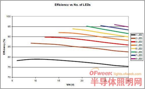 【深度剖析】选择模块化LED驱动器的理由