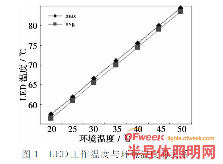 LED灯具散热建模仿真关键问题研究