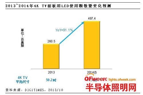 2014年4K TV面板用LED背光源成长率将达91%