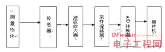 8051单片机结构框图
