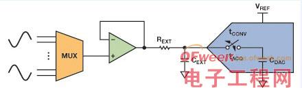 SAR模数转换器的前端器件设计探究