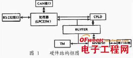 ARM7网关通信模块设计
