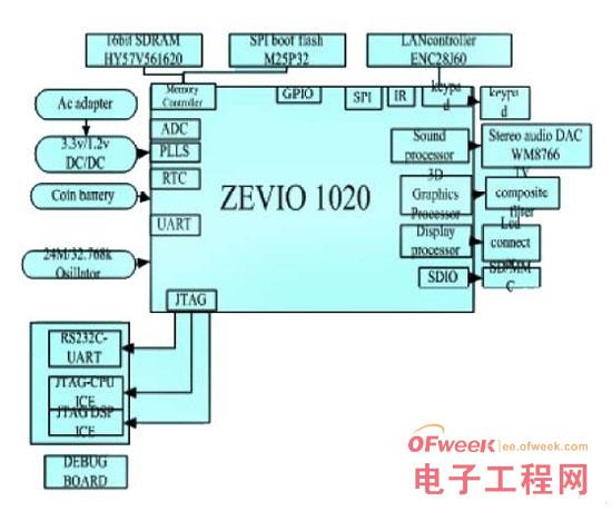 详解UCOS-II操作系统在ZEVIO1020上的移植