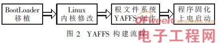 嵌入式Linux系统中YAFFS文件系统的构建与改进