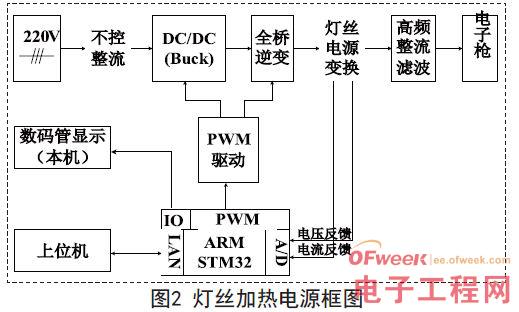 ARM电子束焊机灯丝电源设计方案