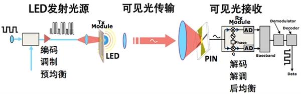 LED可见光通信系统示意图