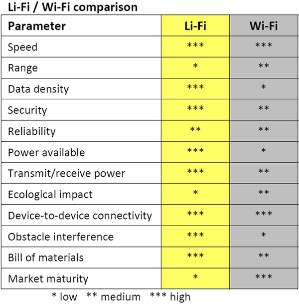 Li-Fi与Wi-Fi的性质对比