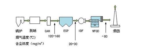 国内燃煤电厂锅炉尾部现有的烟气治理岛的工艺流程