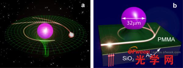 光子芯片中引力透镜效应的模拟:(a) 天体周围引力场中光线弯曲;(b)光学微腔周围光线弯曲