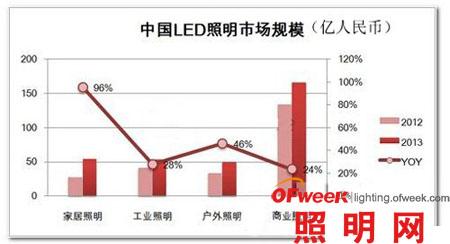 解析LED照明应用市场发展趋势