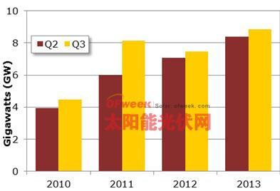 三季度全球太阳能光伏安装量创9GW新纪录