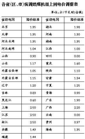 各省统调燃煤机组上网电价调整表