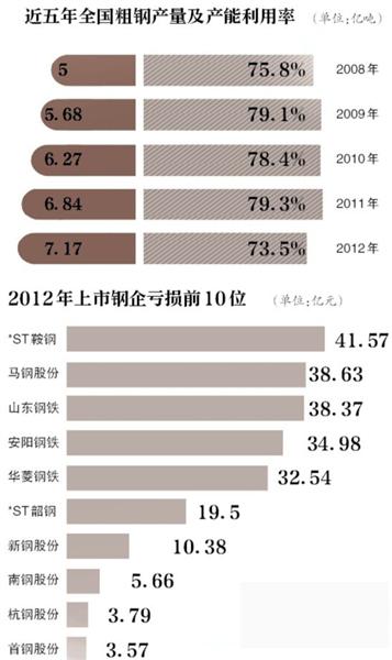近五年全国粗钢产量及产能利用率
