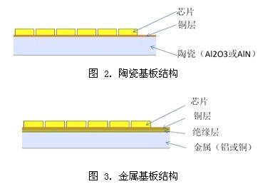 LED COB 散热分析