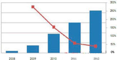 解析国内LED工业照明应用市场现状与前景