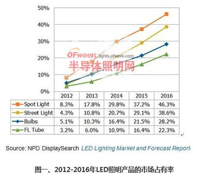 浅析LED灯管驱动电源市场现状与发展趋势