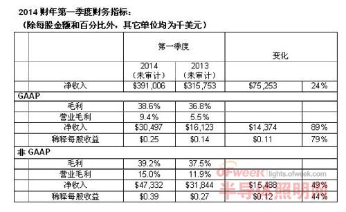 科锐公布2014财年第一季度财务业绩