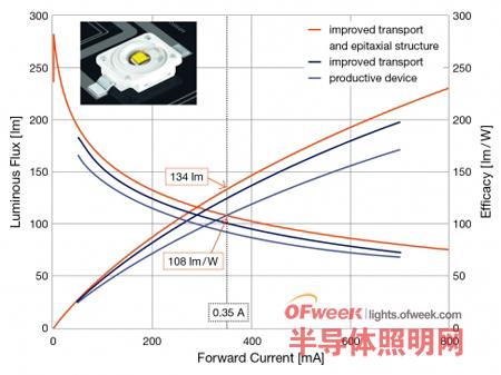 欧司朗独家揭秘如何提高绿光LED能效问题