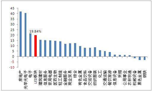 LED上市公司中报业绩背后:营收持续高增长