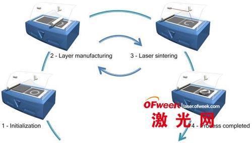除了机械零部件外,所制造的设备还可应用于生产无镍