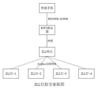zll灯泡内部构造图