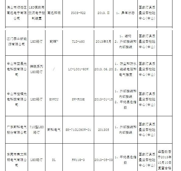 广东省LED路灯不合格率达25% 企业黑名单发布