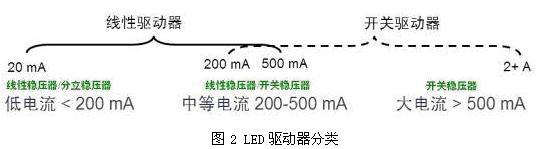【全揭秘】LED照明设计之驱动的选择与设计技巧