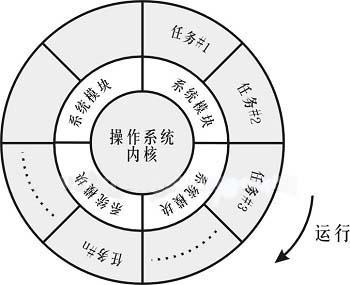图一:PCC的软件系统