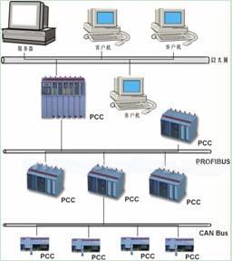 图二:PCC的网络方案