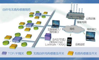 M2M成功秘诀:能量收集无线技术