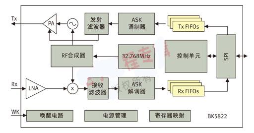 高集成度国标ETC射频收发器应用设计