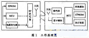 基于RFID的ETC系统设计应用