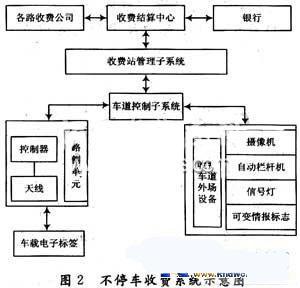 etc管理中心是etc系统的最高管理层