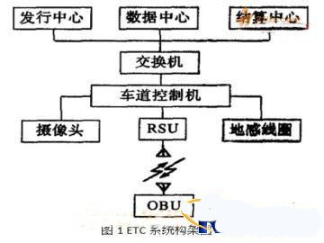 ETC系统中车载单元的研究与设计