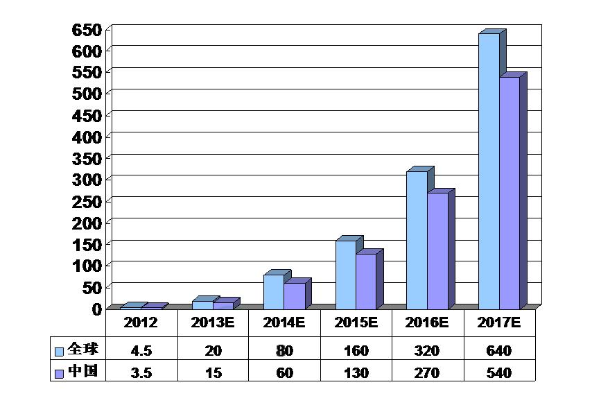 2013-2017年中国锂电版电动三轮车