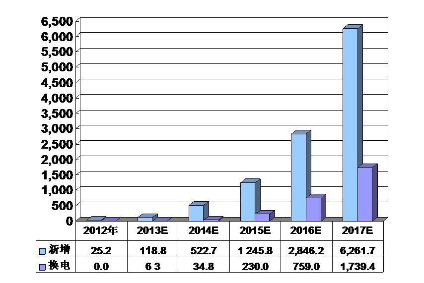 2013-2017年中国锂电池市场