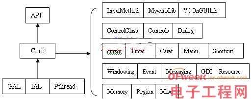 Mini GUI在嵌入式Linux下的移植方法与过程