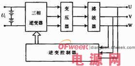 采用单片机SPWM的控制应急电源逆变电路设计