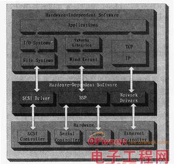 实时嵌入式操作系统VxWorks设备驱动程序设计