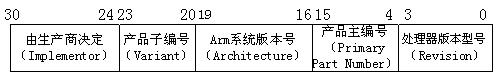 例说嵌入式开发之ARM协处理器CP15