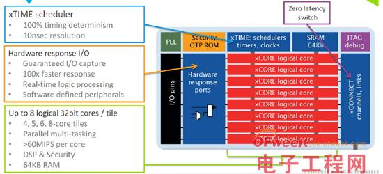 引入Cortex-M3技术 XMOS推xCORE-XA多核微控制器