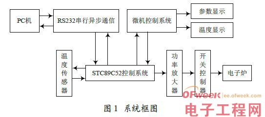 2 硬件电路设计   本电路总体设计包括四部分:主机控制部分(STC89C52)、温度采样与显示电路、温度控制电路、PC 机与单片机通信电路。   2.1 主机控制部分   主机控制部分是电路的核心,系统的控制采用单片机89C52.单片机89C52 内部有8 KB 单元的程序存储器以及512 B 的数据存储器,因此,系统不必扩展外部程序存储器和数据存储器,这样就可以大大减少系统硬件部分的复杂度。   2.