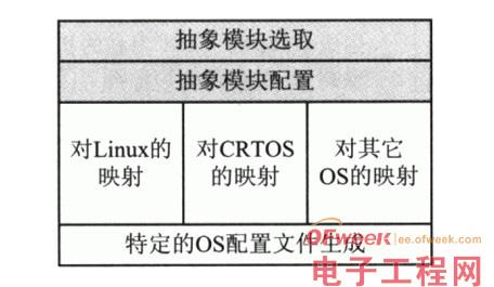 详解嵌入式操作系统配置通用化模型