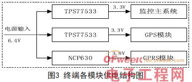 采用ARM处理器的航标终端嵌入式设计方案
