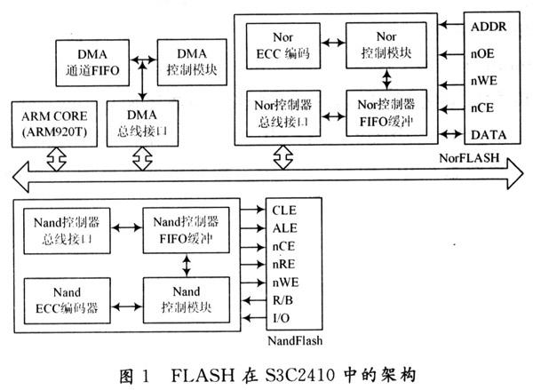 嵌入式开发学习:NandFLASH和NorFLASH接口设计和驱动开发
