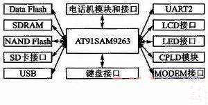 嵌入式开发学习:MiniGUI数字加密电话系统设计