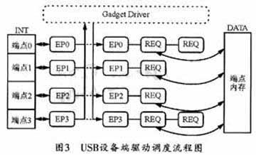 嵌入式开发:Linux2.6环境下USB设备的驱动实现