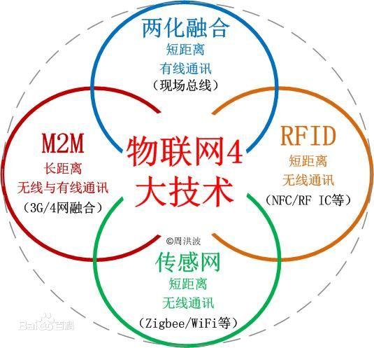 物联网四大技术与应用
