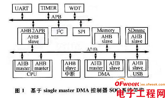 采用DMA控制器的SoC系统设计